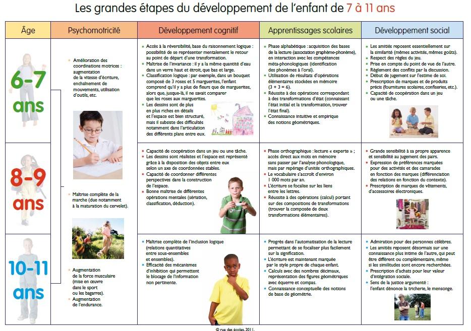 Etapes developpement 7a11 ans